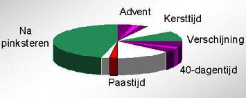 kleurencirkel kerkelijk jaar
